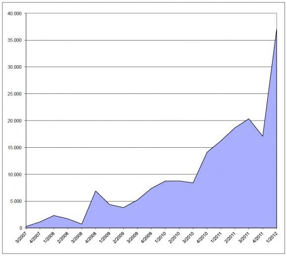 Sales figures Apple iPhone